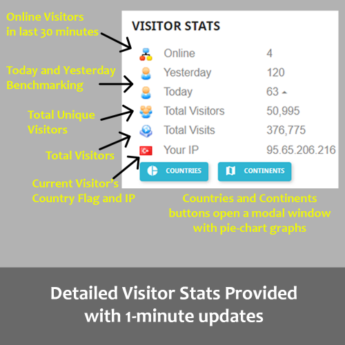 Quick Stats - Visitor...
